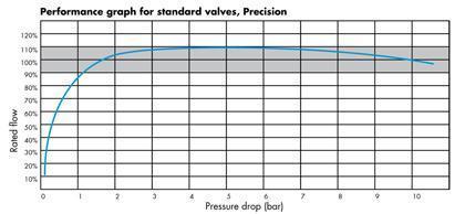 performance graph for constant flow valves